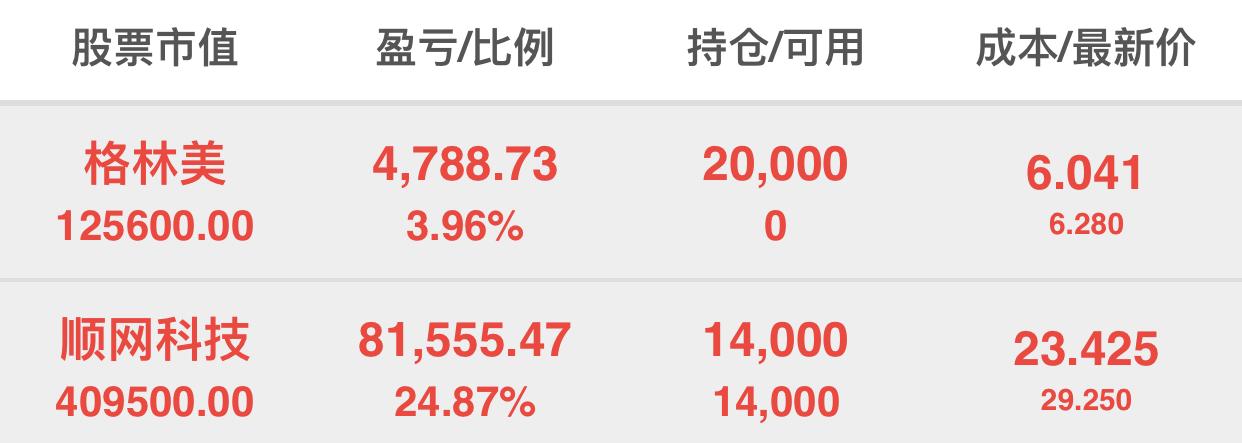 【股海飛?!扛窳置?昨日唯一出票,今日實盤抄底成功