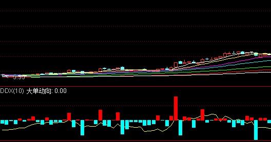 股市中的DDX和DDY指标分别是什么?应该怎样分析?