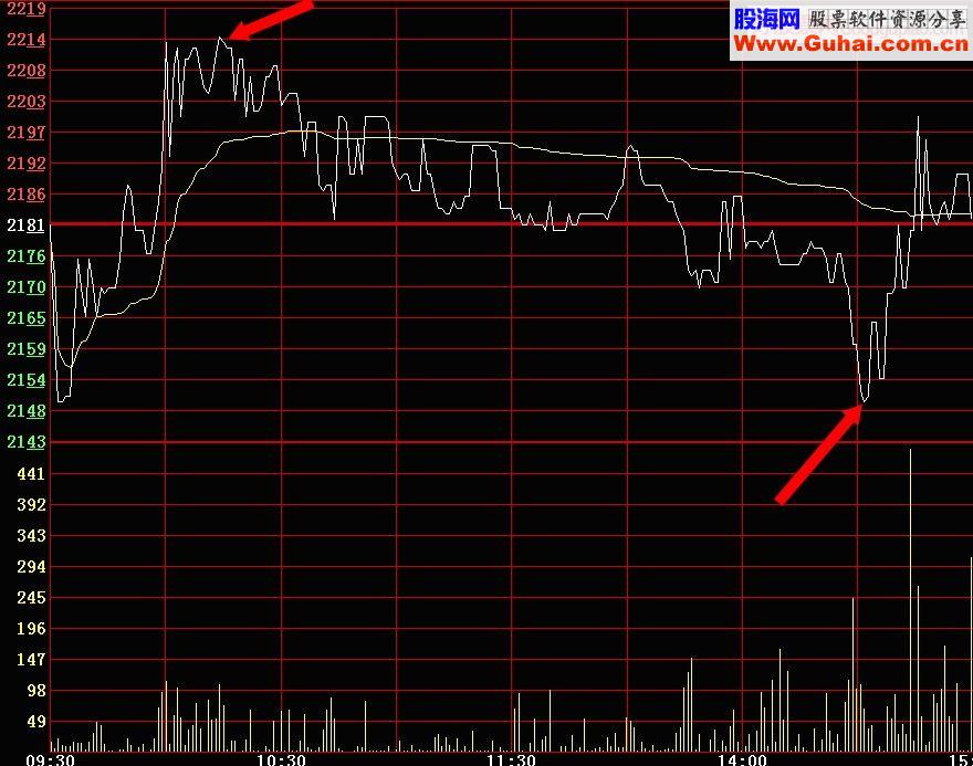 经常有这种一分也不差的分时图出现,以此作为短线买卖的操作依据