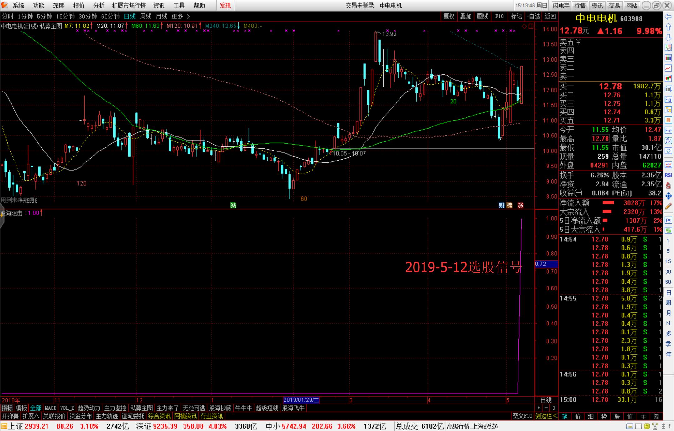 超强选股预警公式 股海阻击 第三天实盘选股验证发布