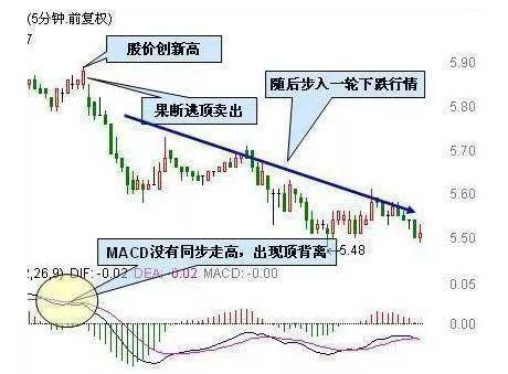 股市最强的指标,MACD的强大技巧 ,帮助散户在股市赚钱