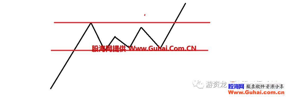 急速主升浪的三种常见突破形态与涨停板突破探讨(图解)
