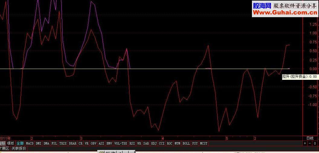 主力资金向上突破0轴的选股公式