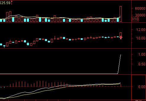MACD将死没死时开口放大同时红柱增高是选股