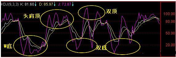 股票中的KDJ三根线分别代表什么?