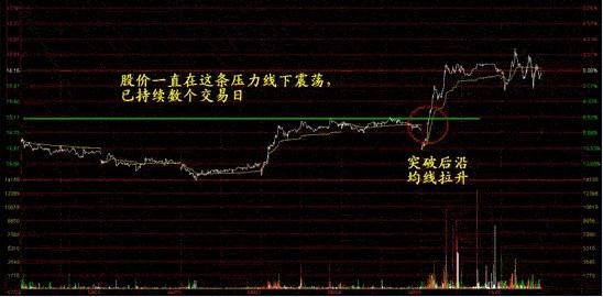 如何买股票之:经典突破买入形态解析