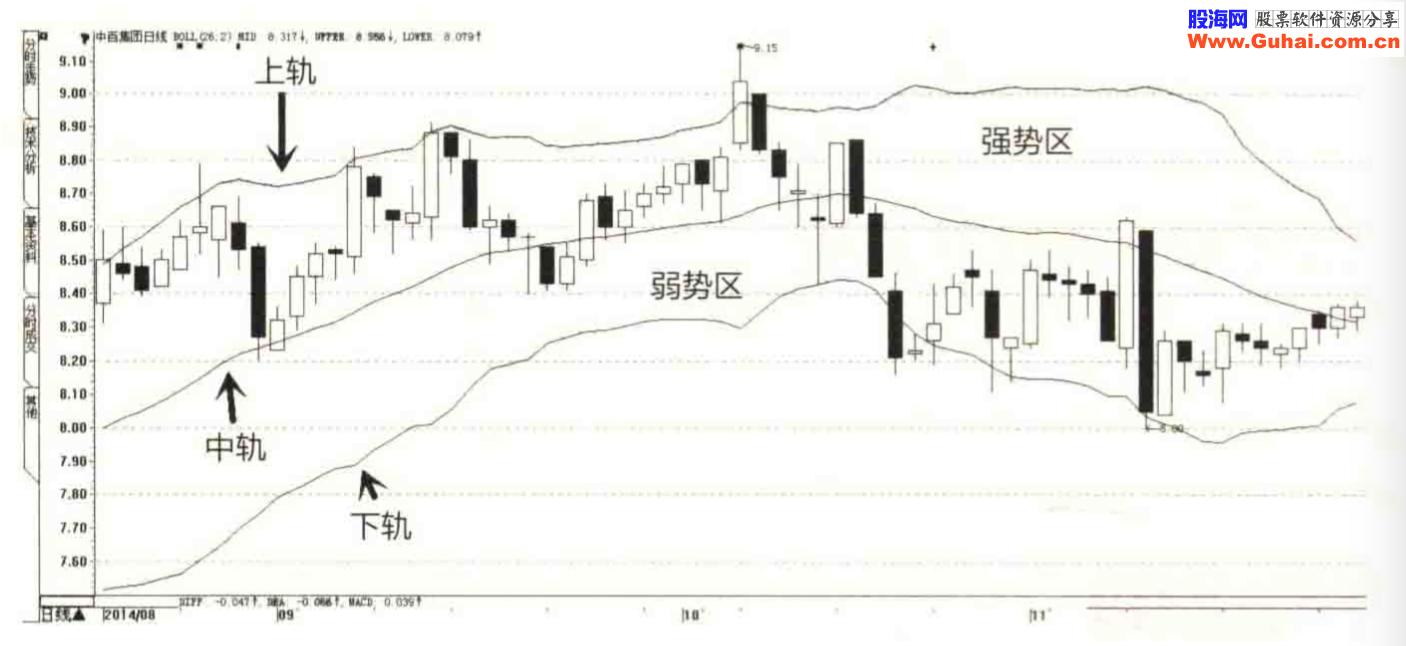 能量潮指标选股-适用于中短线投资的选股方法