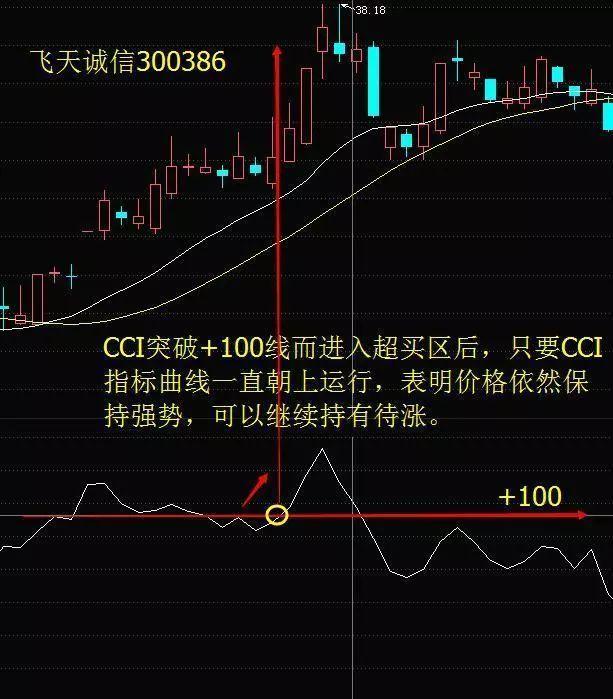 主力最害怕的短线指标CCI,精准买卖,从未失手