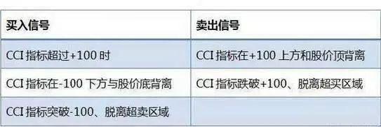短线炒股前先看看CCI指标,主力最害怕的短线指标CCI