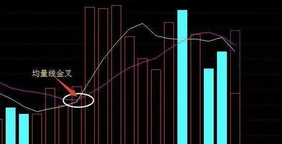 """股票一旦符合""""三线金叉""""洗盘,重仓介入,这可能就是底部,出手就是大牛股"""