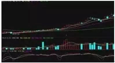 反复牢记三大强势股形态,一旦遇到赶紧买入,后市直线拉升