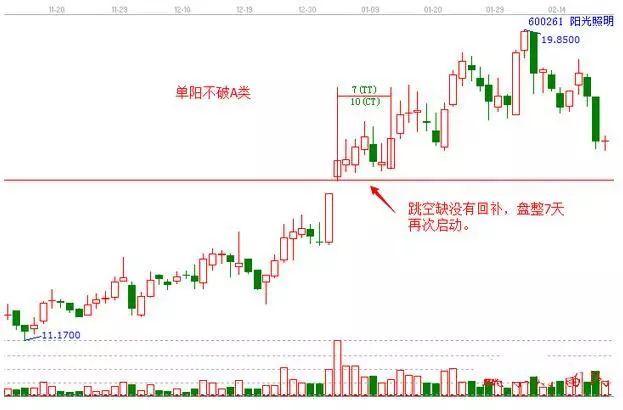 """股票一旦出现""""单阳不破""""走势,直接满仓买进,后期或是翻倍大牛股"""