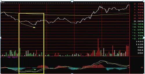 分时图上的买卖点信号