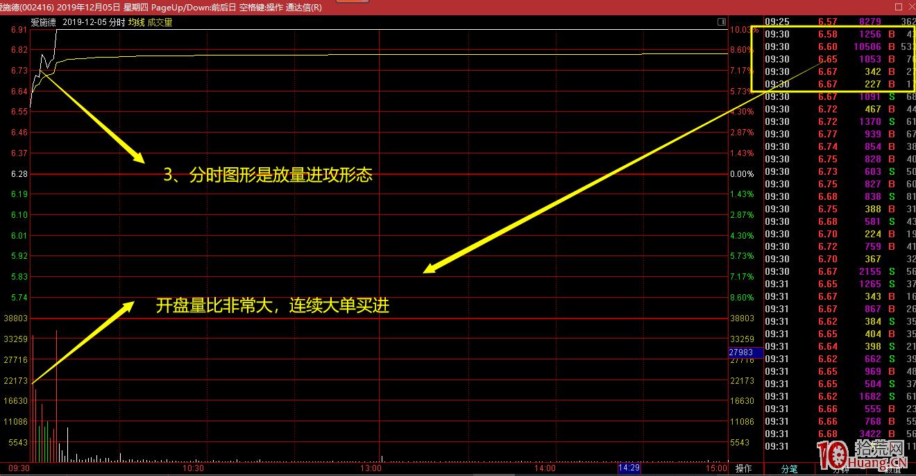 放量突破左峰前高压力位的日内分时图低吸抓涨停板实例(图解),拾荒网