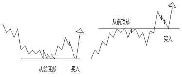 江恩买卖十二法则经典系列二----在单底,双底或三底买入