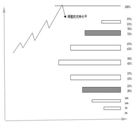 江恩买卖十二法则经典系列三-----根据百分比买卖