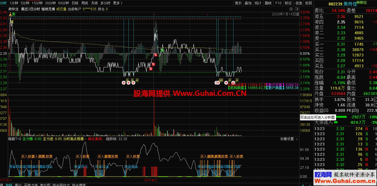 东方证券通达信BS落地VIP交易v8.02版