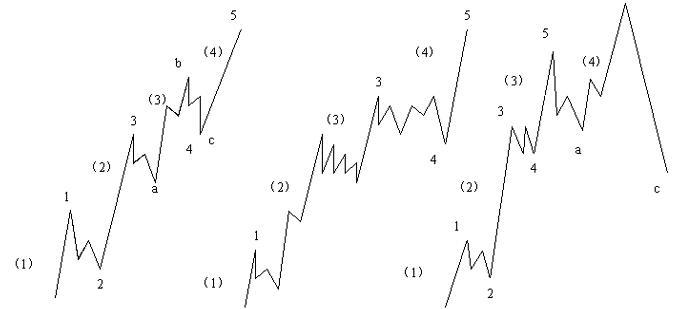 江恩买卖十二法则经典系列五----市场分段运行