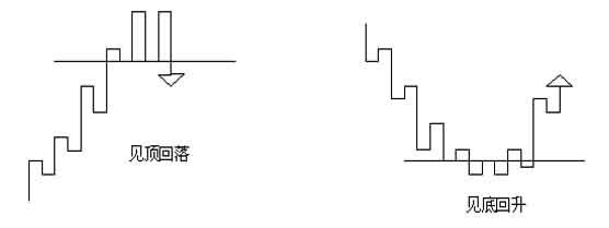 江恩买卖十二法则经典系列十---趋势逆转