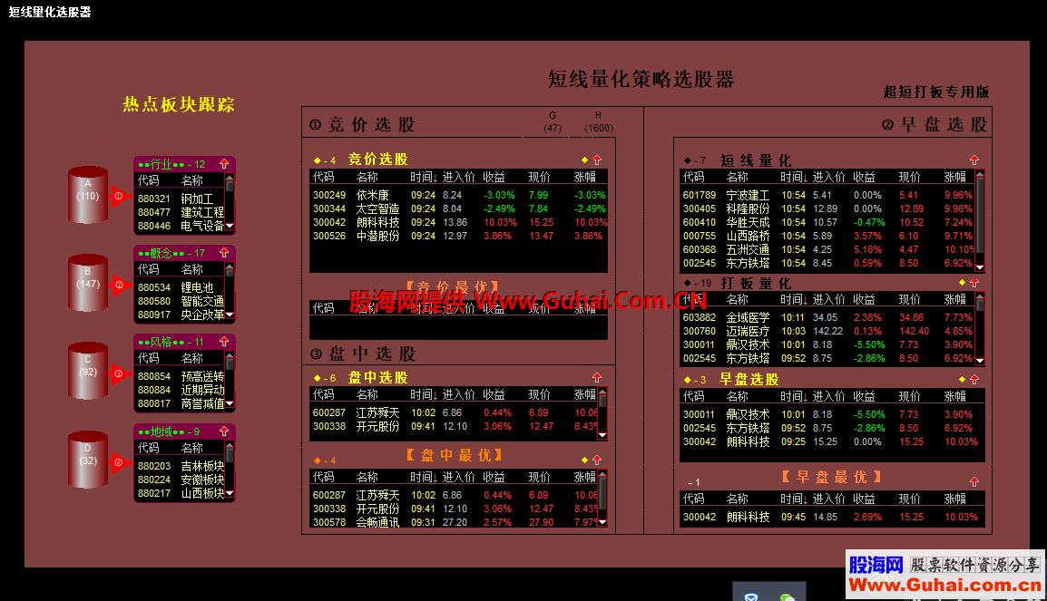 热点板块跟踪器(附股票与板块互查数据,股池模板和DLL公式)