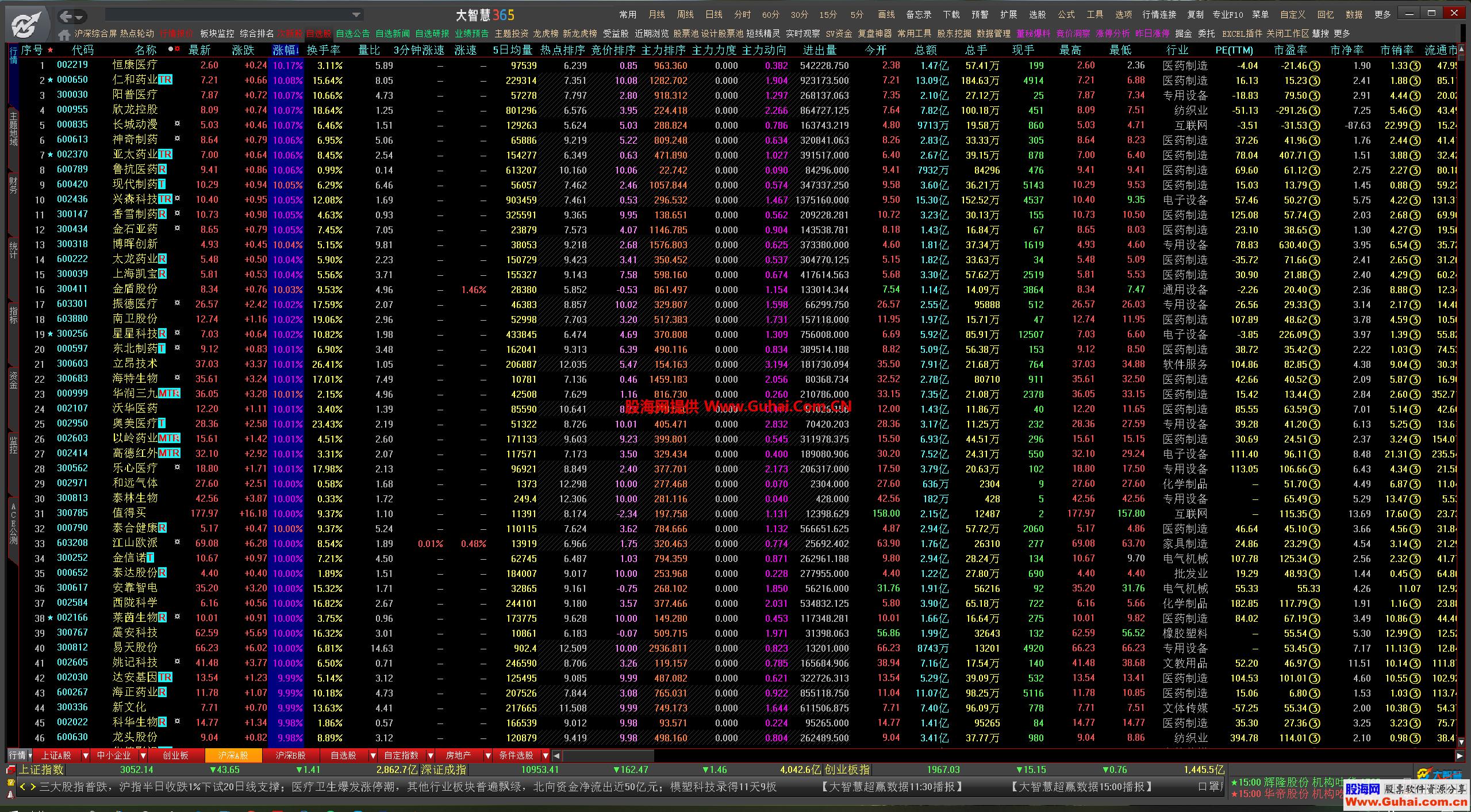 大智慧8.27精简实用、只留A股、剔除科创板cfg顶栏文件
