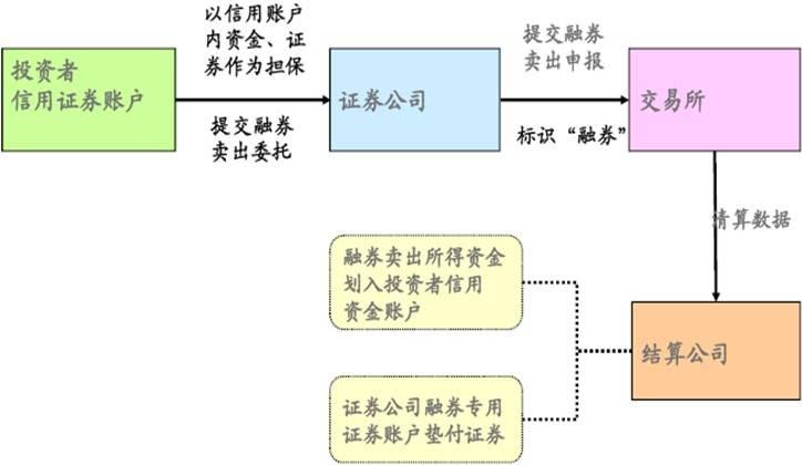 融资融券具体网上交易图解【五】