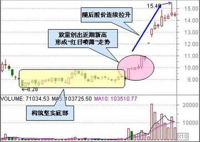 """股票一旦出现""""如箭在弦""""信号,当机立断重仓干,后市股价直线拉升至涨停"""