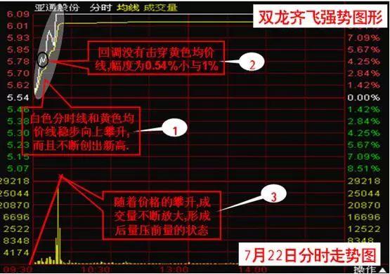 """长期坚持用分时""""双龙齐飞""""战法,选出的都是中线牛股"""
