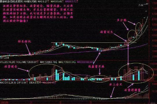 """股票一旦出现""""放量过头""""形态,散户切记坚定捂股,随时可能一飞冲天"""