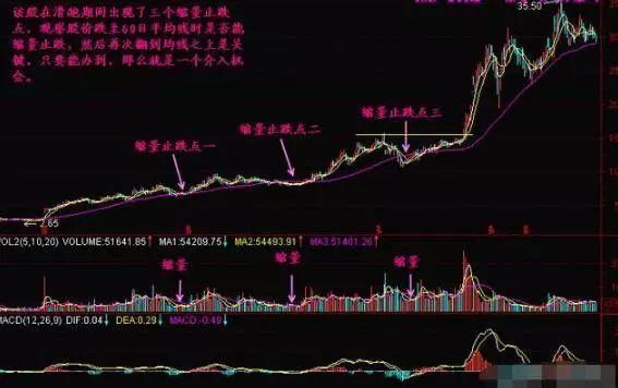 股票缩量下跌意味着什么,一旦领悟其中精髓,你的投资就已经成功一半