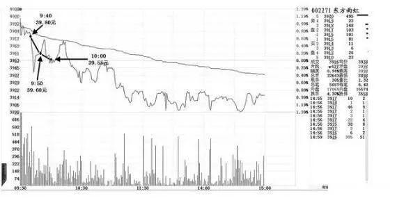 开盘3分钟立马知涨跌,反复牢记4个主力运行股价的盘口语言,至少让你少奋斗10年