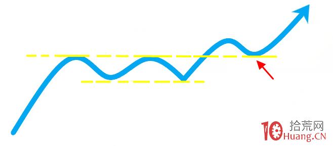 突破长期压力线的回踩低吸买入法(图解),拾荒网