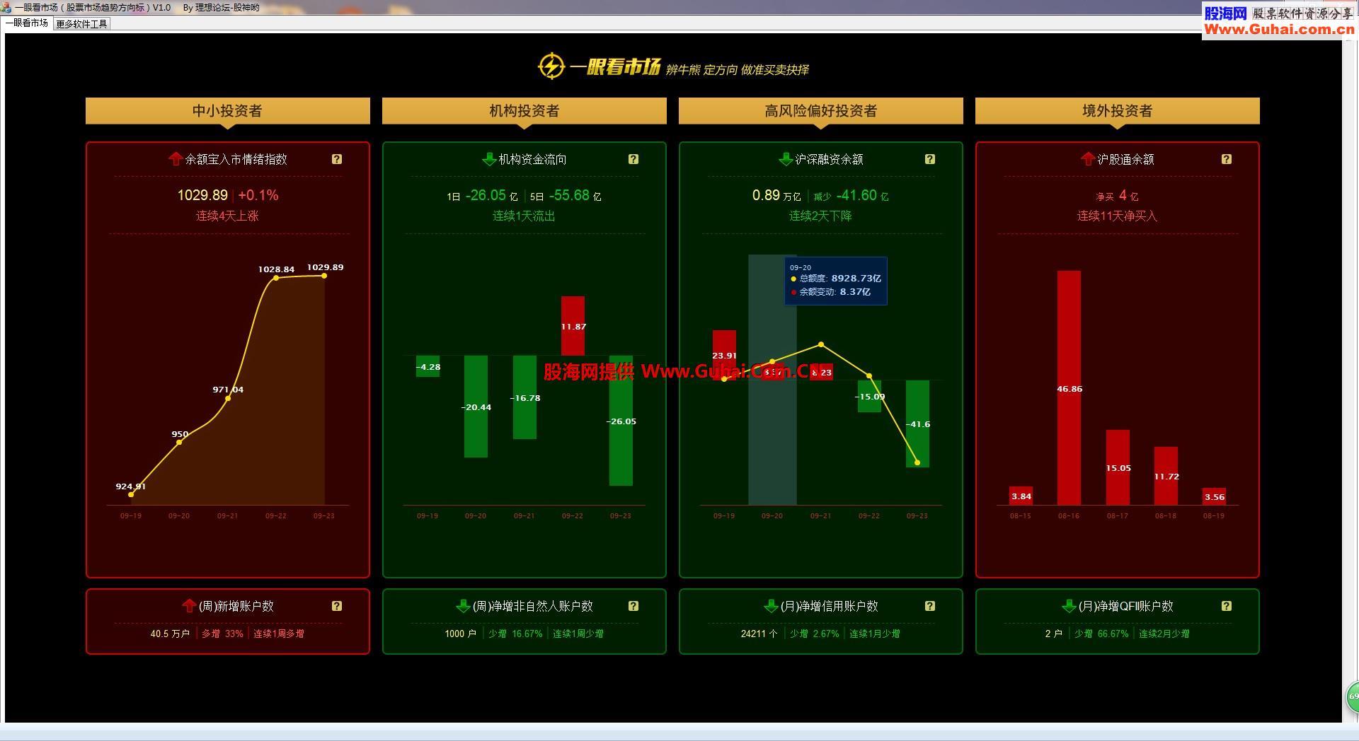 一眼看市场(股票市场趋势方向标)V1.0