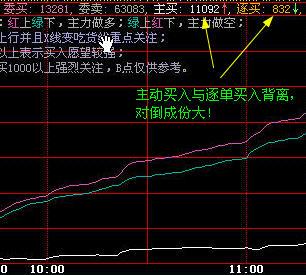 DDX识别资金流入流出、大单对敲(对倒)、诱多、诱空