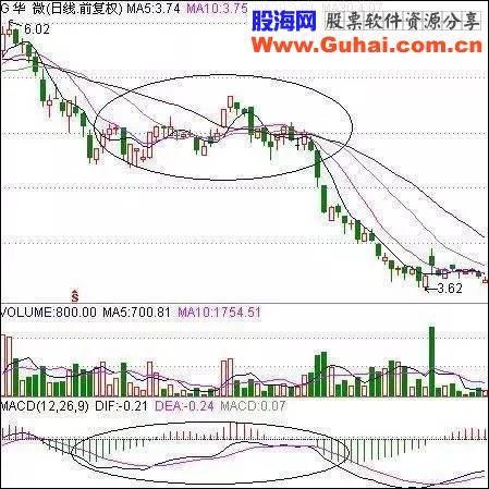 股票出现这几个信号一定要及时卖出,否则将被深套!