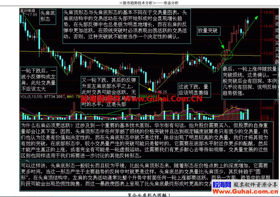 股市趋势技术分析 图解