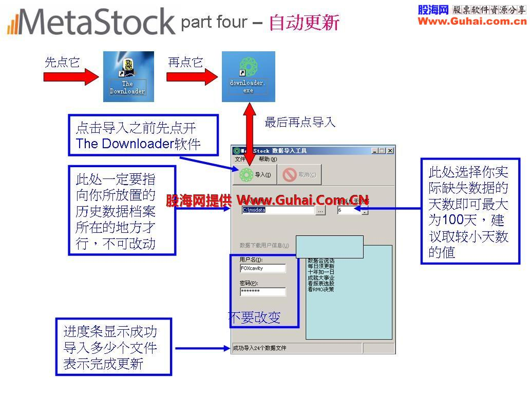 Metastock股票技术分析决策软件