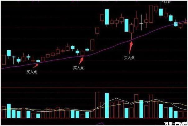 经典万能选股技巧,一旦掌握即可在股市常胜不败