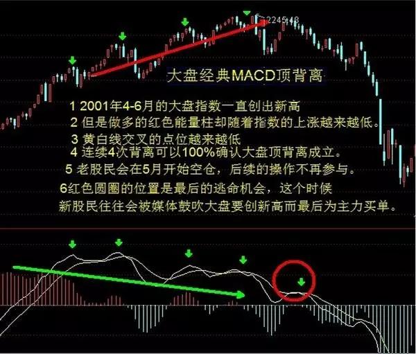 MACD神奇用法,成功率达90%!