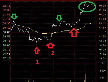 股票做T技巧 详细图解