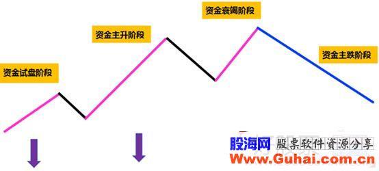 题材情绪新旧周期切换与首板股中选龙头的技巧(图解)