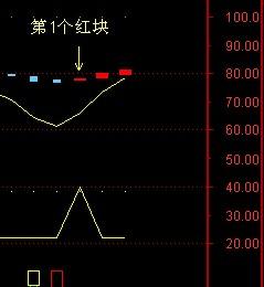 第1个红块出现的选股预警公式