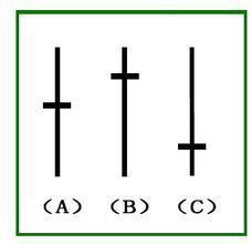 十字星是什么意思 k线图基础知识