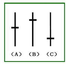 K线图怎么看 K线图经典图解