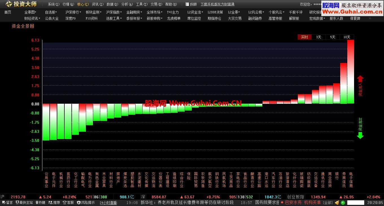 东方财富通投资大师V1.3和谐测试