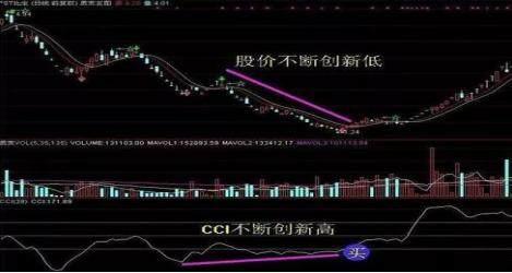 如何用CCI指标巧抓强势股