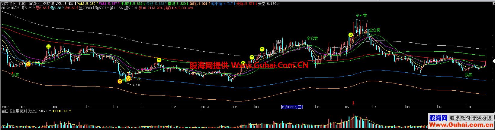 飞狐湖北川海物业主图均线