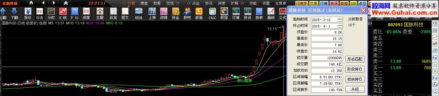 总是可以买在启动前 爬山踏青主图 幅图 选股公式