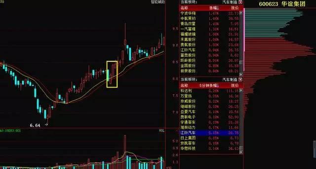 """K线密码:只买""""双子K线""""股票,总能在暴涨前""""上桥"""""""