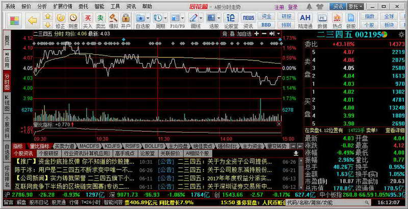 同花顺(免费股票行情分析交易软件) V8.80.71 官方版